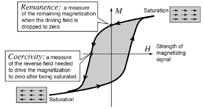 Coercivity and Remanence in Permanent Magnets