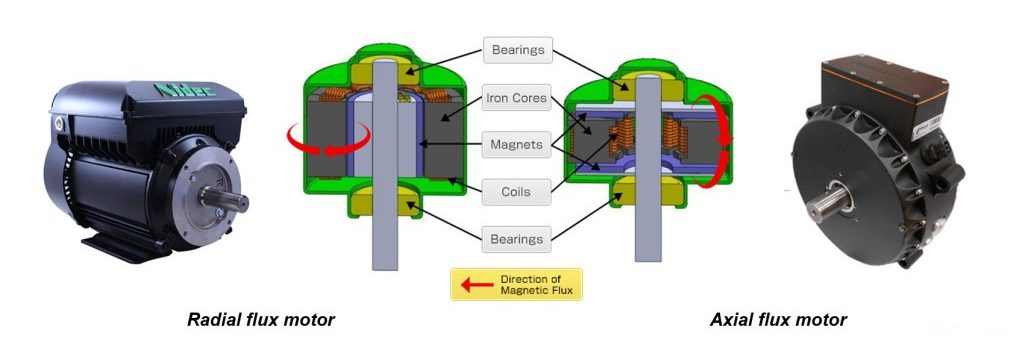 Axial Flux Motor Magnet