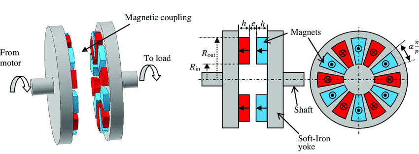 Structure of a Magnetic Coupling