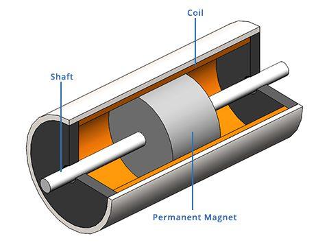 voice coil motors VCM