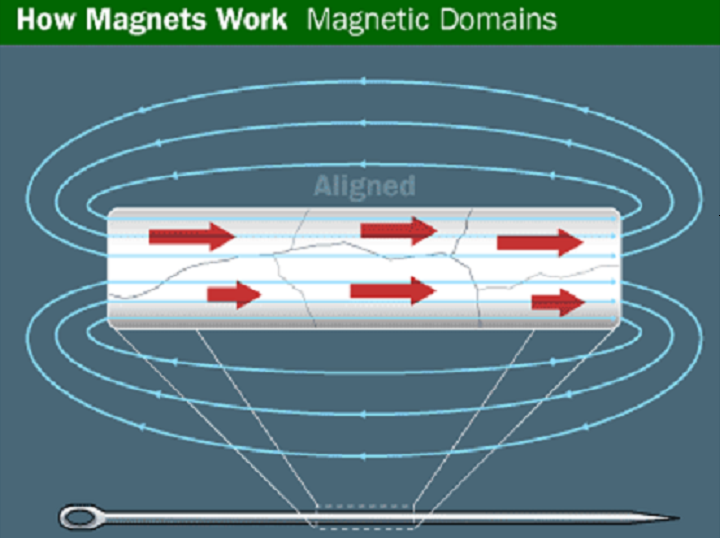 How Magnets Work?