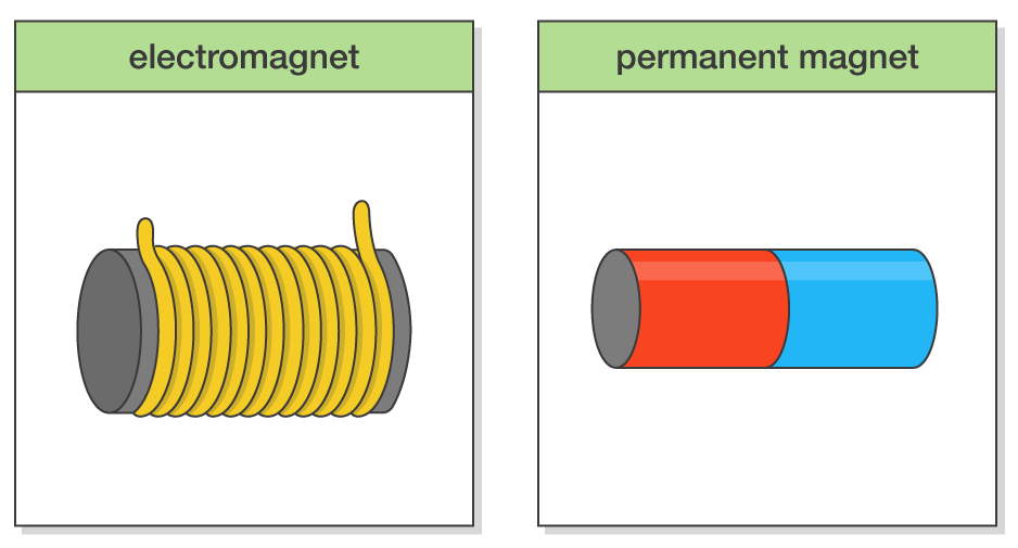 Difference between an Electromagnet and a Permanent Magnet