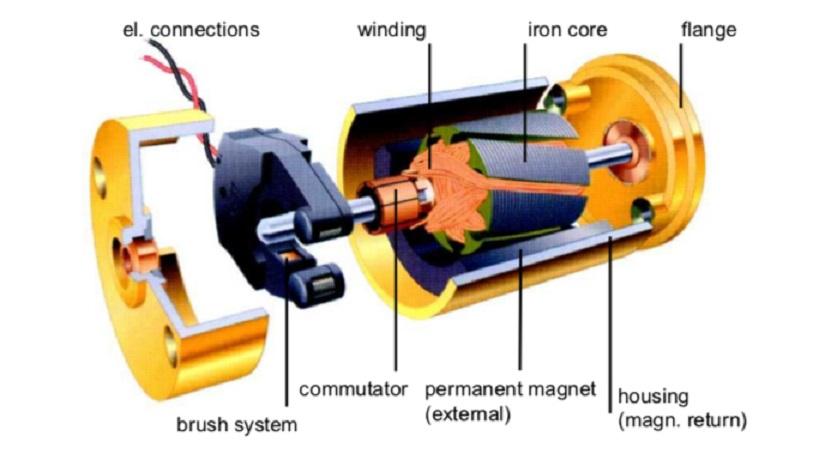 Permanent Magnets in Coreless Motors