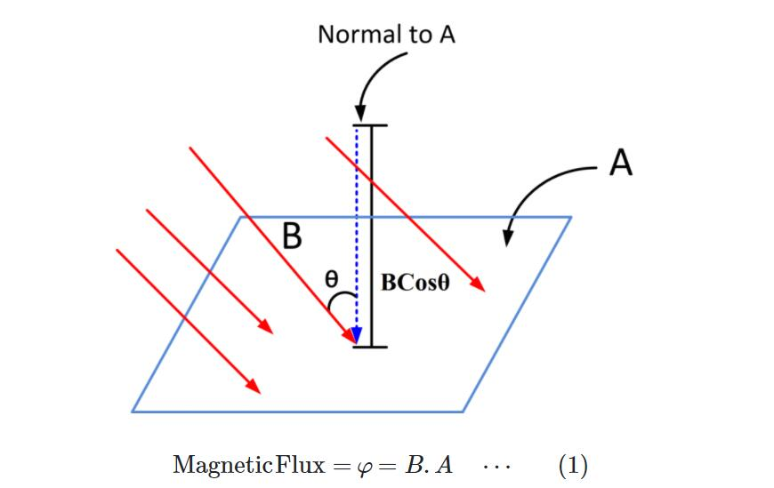 What is Magnetic Flux (Φ)?