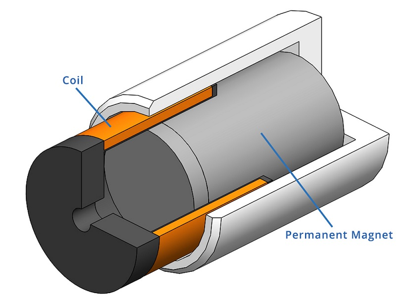 Magnets in the Voice Coil Motor (VCM)