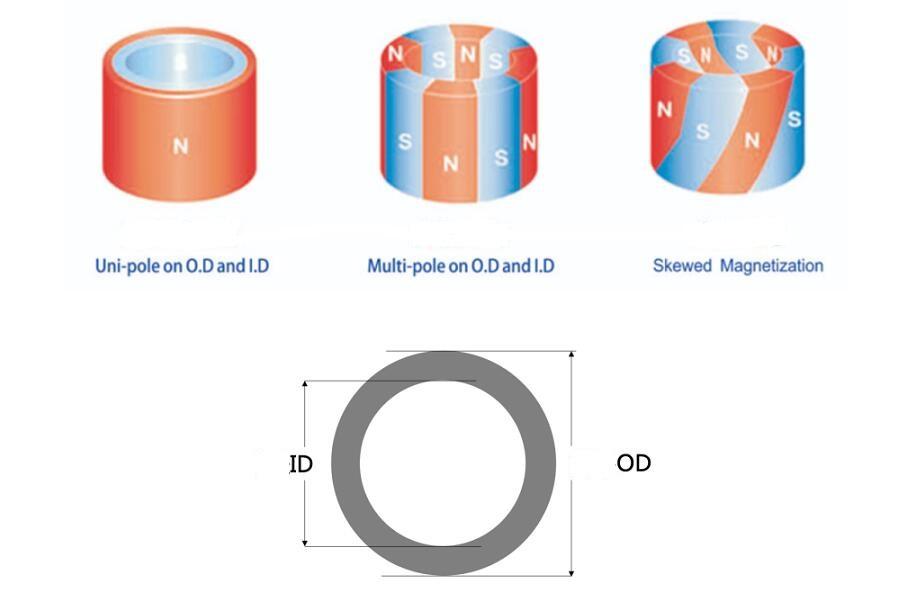 Sintered NdFeB Radiation Magnetic Ring
