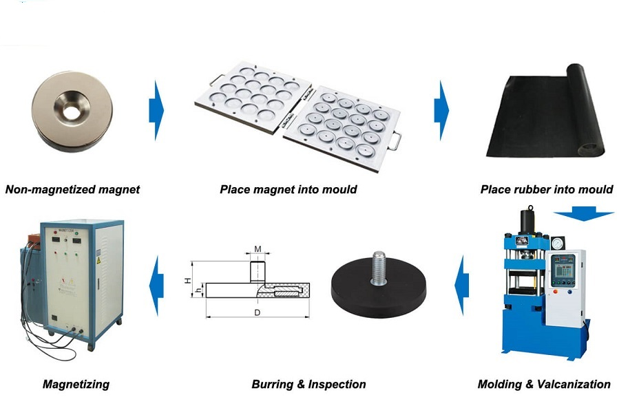 Manufacturing Steps of the Rubber-Coated Magnet