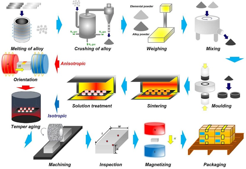 Manufacturing Process of Sintered AlNiCo Magnets