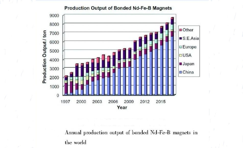 The Development of the Bonded NdFeB Magnet Industry