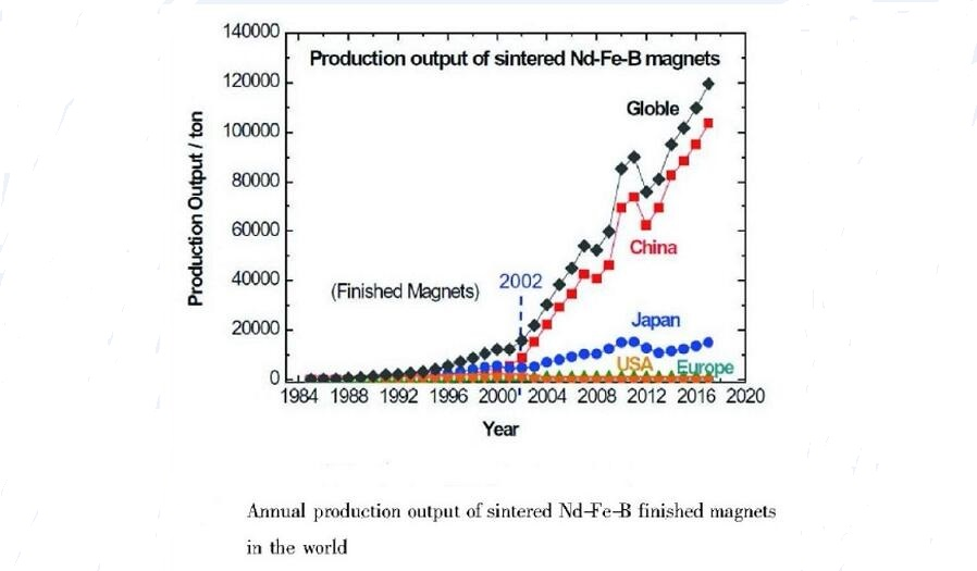 The Development of the Sintered NdFeB Magnet Industry