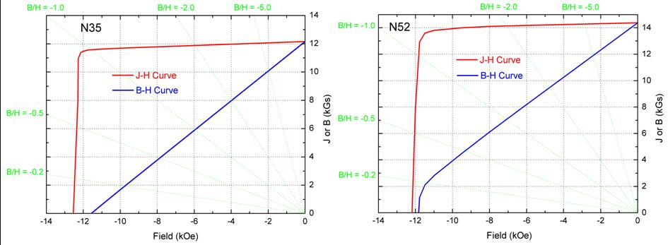 What Is the Difference between N35 and N52 Magnets?